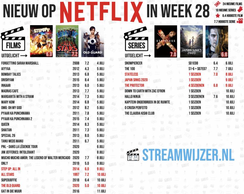 Het Netflix overzicht van Streamwijzer