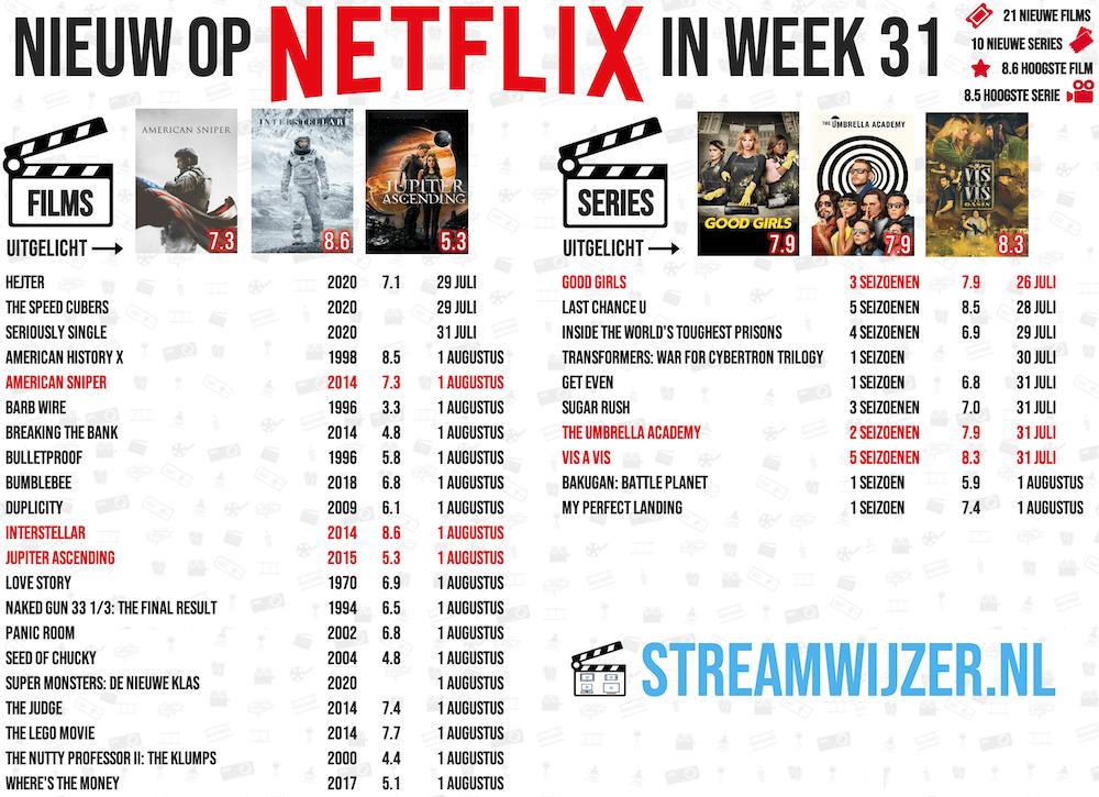 Netflix | Week 31
