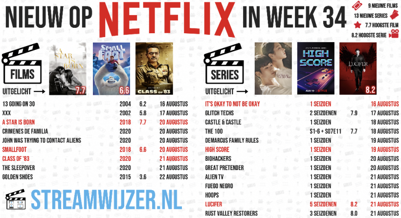 Nieuw op Netflix   Week 34